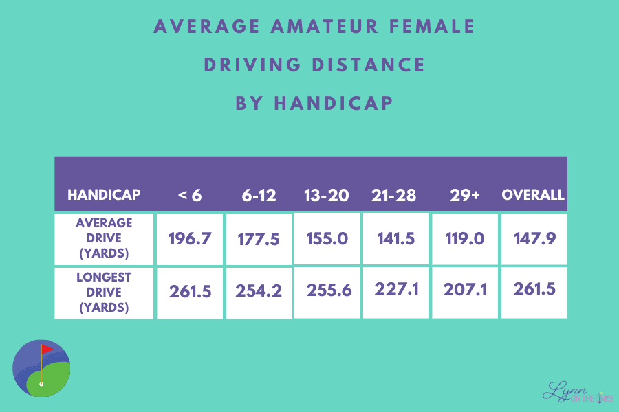Average Female Amateur Driving Distance by Handicap