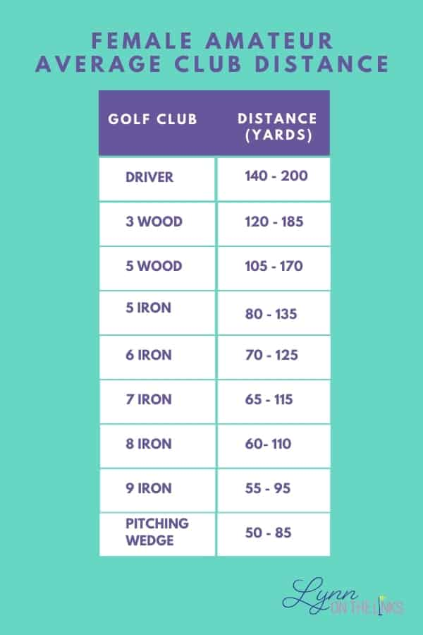 Female Amateur Average Club Distance