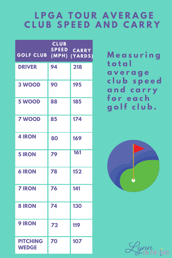 LPGA Tour Average Distances